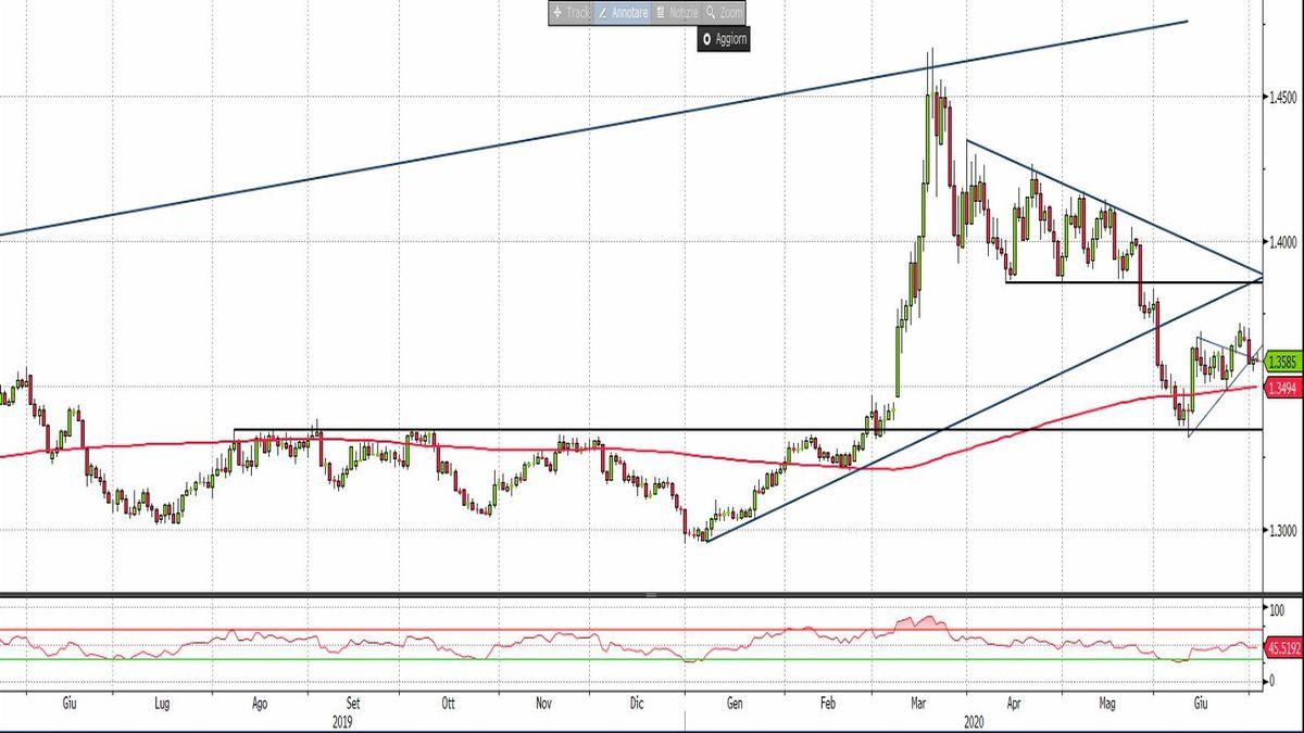 cad yen aumenta la pressione ribassista qual è il miglior investimento in bitcoin