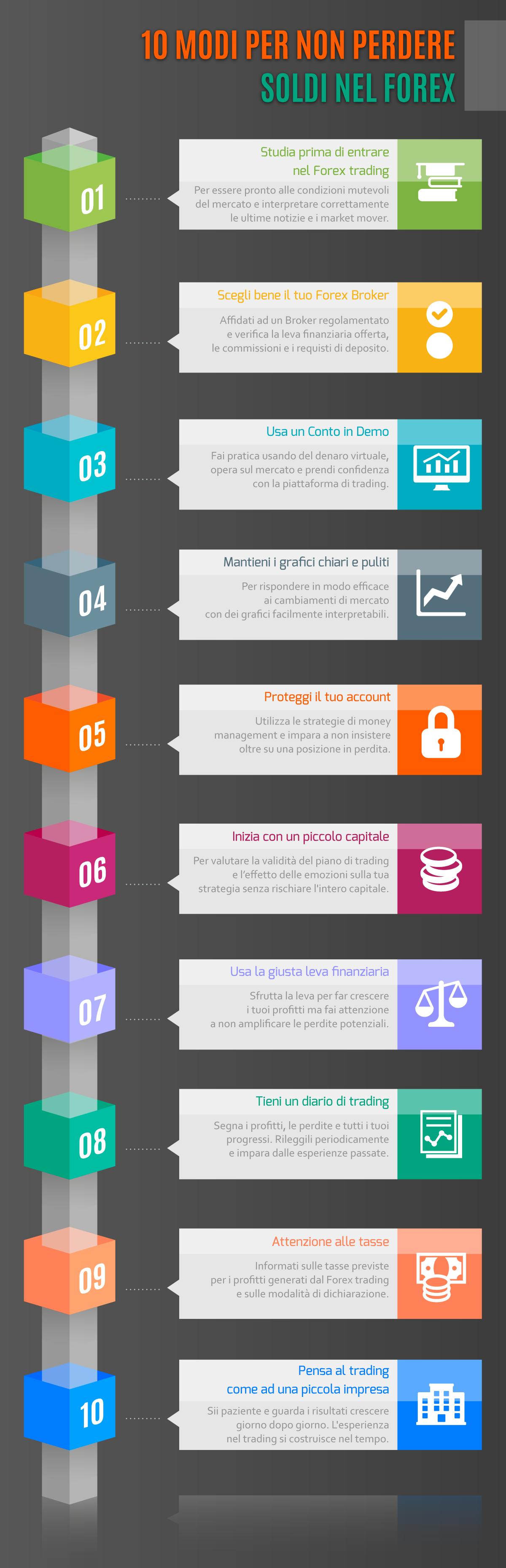 Forex: 10 consigli per non perdere soldi