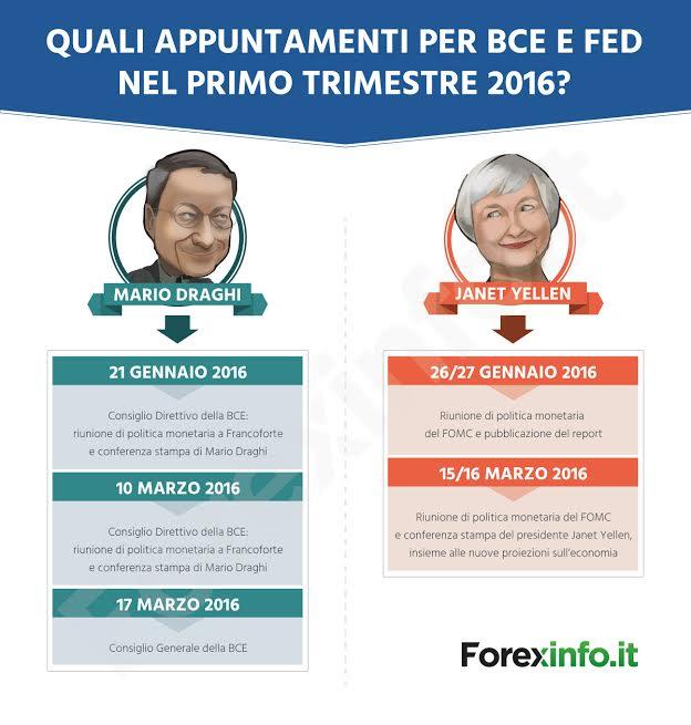 Draghi vs. Yellen: gli appuntamenti del primo trimestre 2016