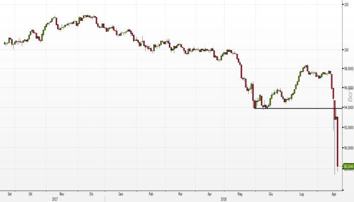 Borsa: Milano rimbalza con Fca, bene le banche