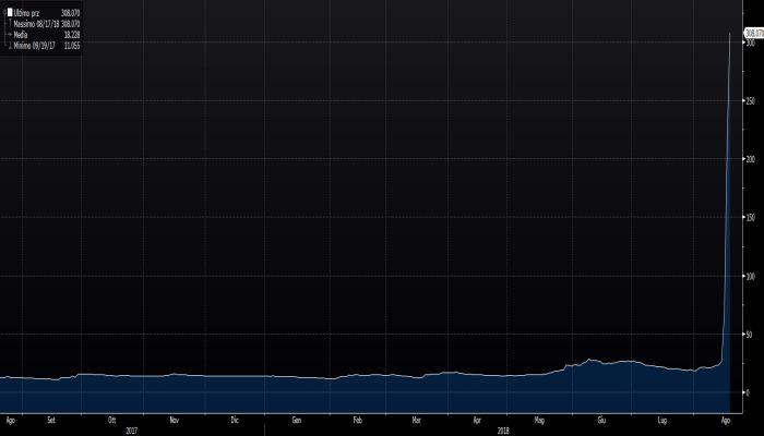 b44768ae25 Il costo di un CDS a sei mesi sul debito di Atlantia al 17 agosto scorso.  Fonte: Bloomberg