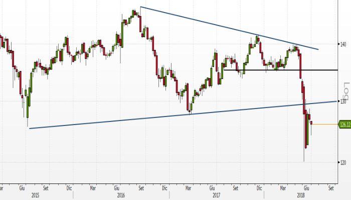 Borsa: spread torna a 253 dopo l'asta dei Btp