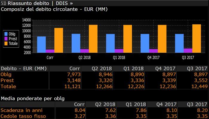 eb8035d255 La composizione del debito di Autostrade per l'Italia. Fonte dati: Bloomberg