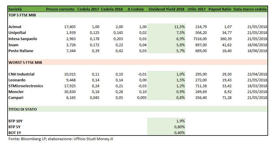 1d9f4fe7e4 In cima al listino troviamo Azimut Holding, società capace di far ritornare  in tasca dei propri azionisti più dell'11% dell'attuale valore di Borsa.