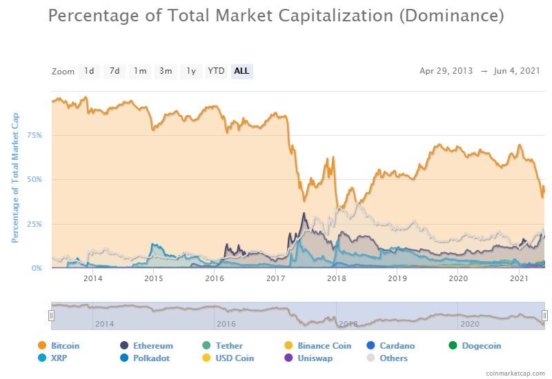 indice del mercato bitcoin rendimento azionario