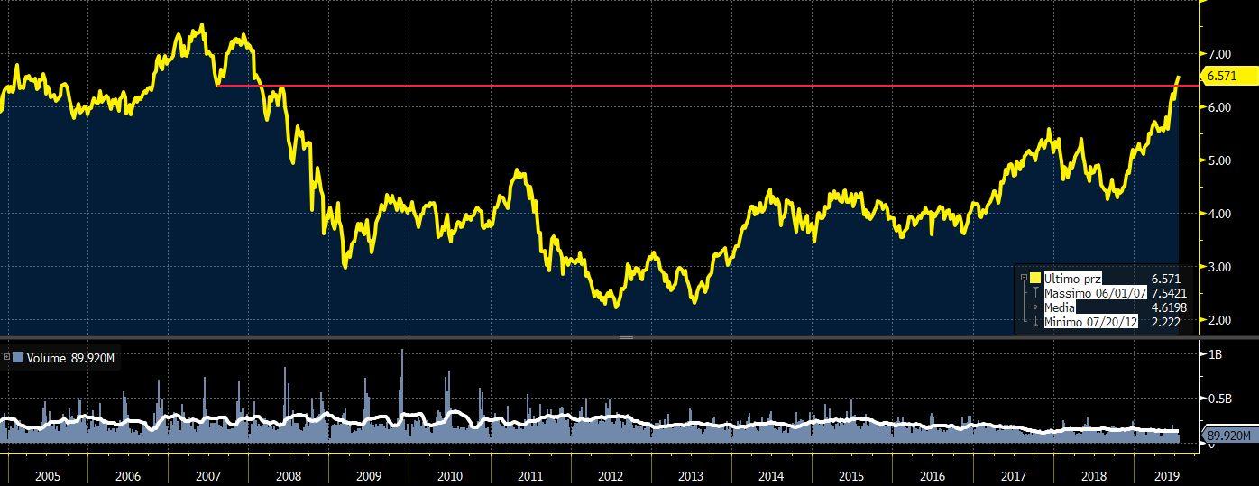 Calendario Dividendi 2020 Borsa Italiana.Enel Staccata La Cedola Da 0 14 Euro Rendimento Del