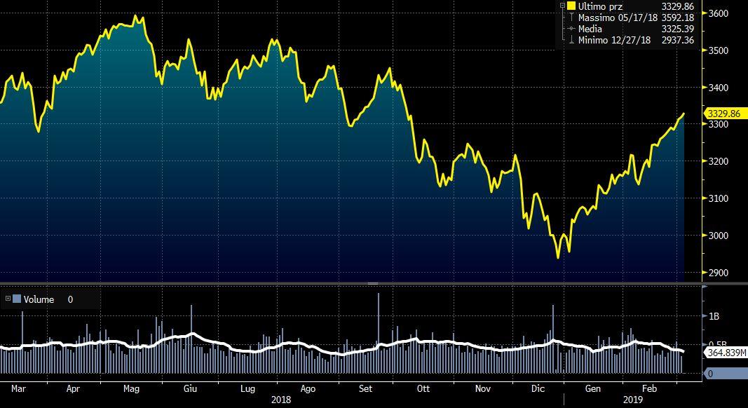 bc30d08118 Borse europee prendono fiducia: Eurostoxx 50 sui massimi da ottobre