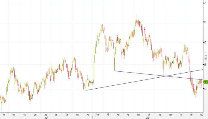 45cf9149e5 Azioni Exor: società lancia buyback, cosa dice l'analisi tecnica?
