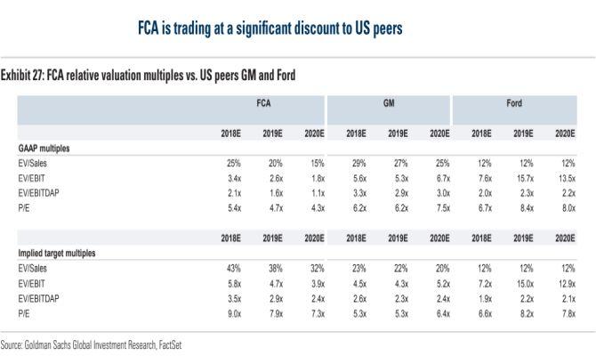 eadbd75e7d L'analisi condotta da Goldman Sachs mira a rilevare valore nella gestione  caratteristica di Fca attraverso lo studio dei principali multipli asset  side.