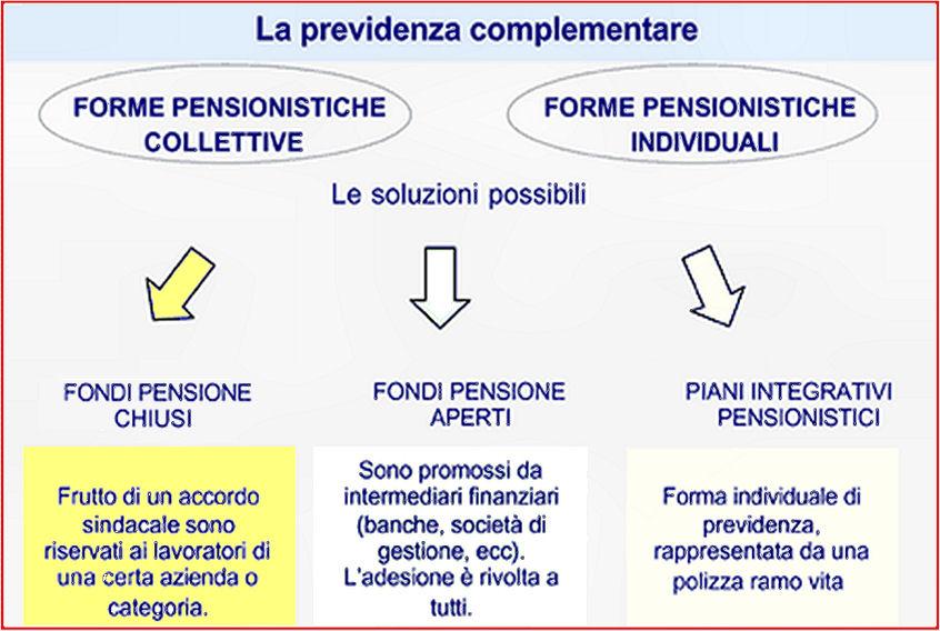 Pensione integrativa come funziona ecco la guida for Piani di pensione gratuiti