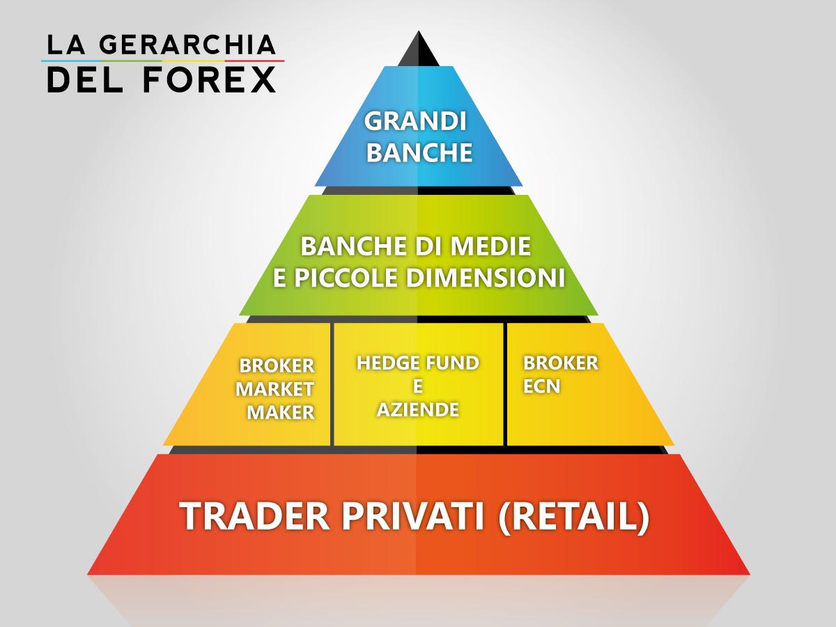Forex: gli attori che operano nel mercato delle valute
