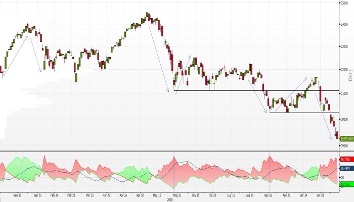 d010797053 Borsa Italiana: indice FTSE Mib, il Directional Movement suggerisce ...