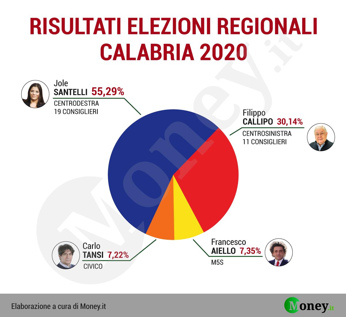 Elezioni Calabria 2020, risultati definitivi candidati e liste: Santelli  nuova presidente