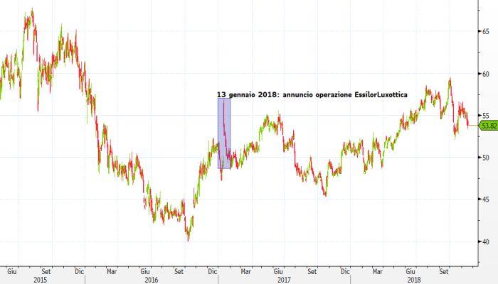 pacchetto elegante e robusto prezzo di fabbrica vasta selezione Essilor-Luxottica: i tre scenari per gli azionisti italiani