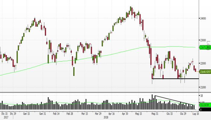 c01c0eeb94 Analisi indici: FTSE Mib arranca ancora, sarà decisivo il contatto ...
