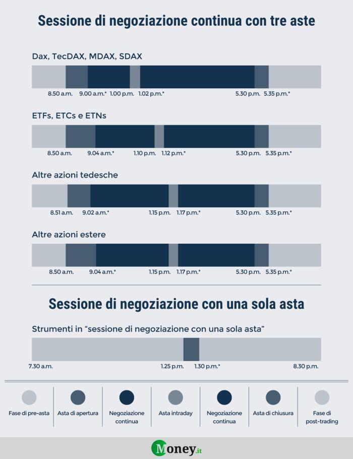 Calendario Di Borsa.Calendario 2019 Borsa Di Francoforte Orari E Festivita Del