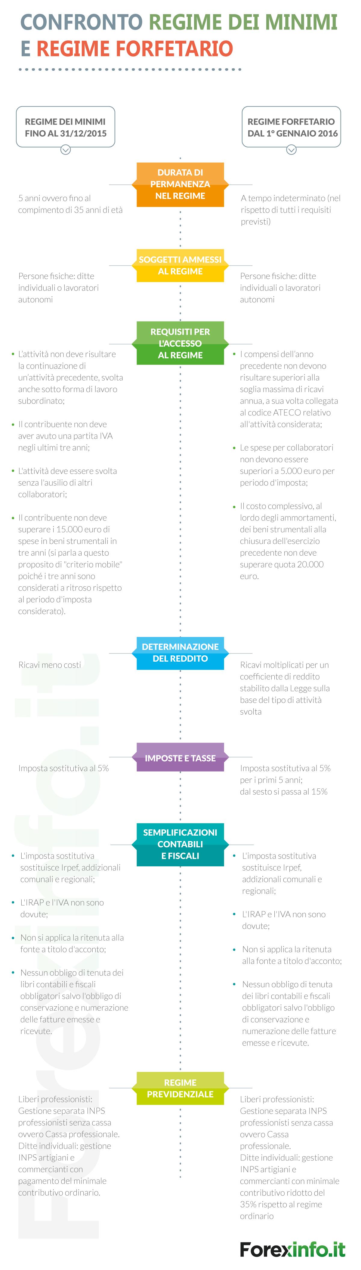 Partita IVA: regime dei minimi 2015 vs regime forfetario 2016