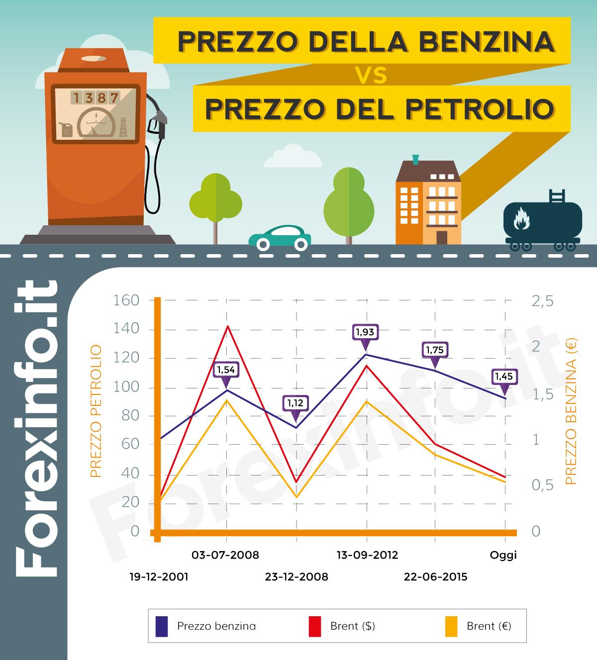 Italia: prezzo della benzina vs. prezzo del petrolio