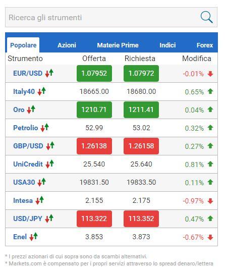 markets.com recensione e guida completa portogallo e italia non consegnate leggi di bilancio