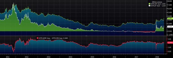 5fbbac329c Titoli di Stato italiani, rendimenti benchmark a 2 e 10 anni a confronto.