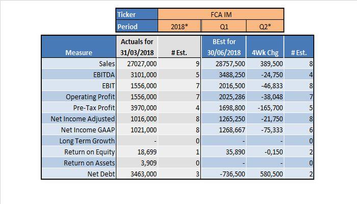 FCA annuncia i risultati dell'ultima trimestrale di Marchionne: azzerato il debito