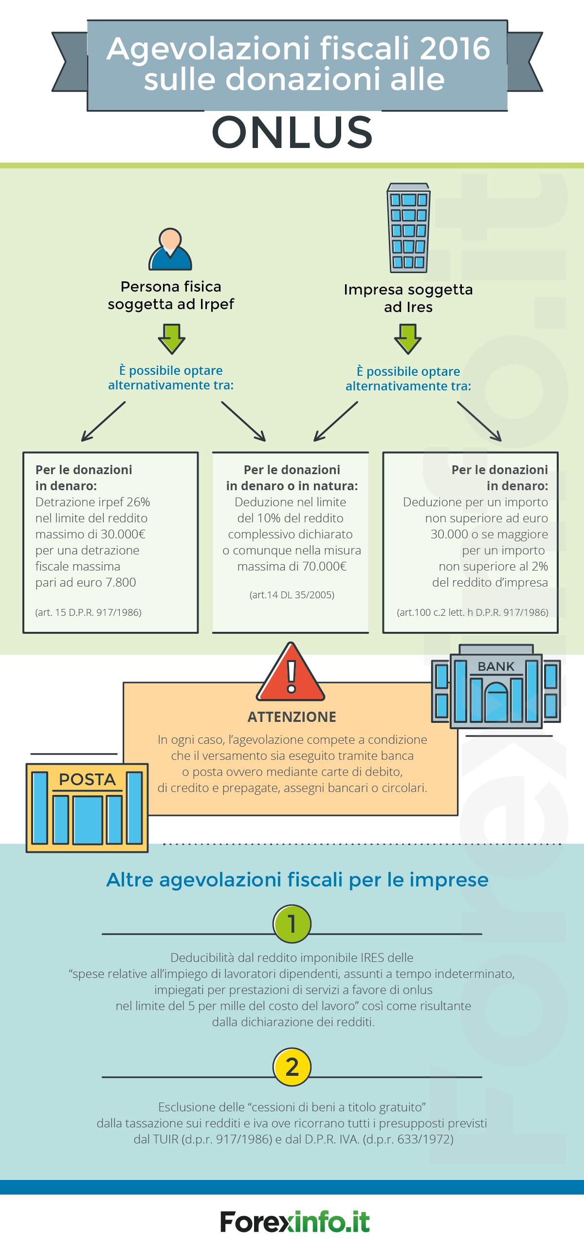Agevolazioni fiscali 2016 sulle donazioni alle ONLUS