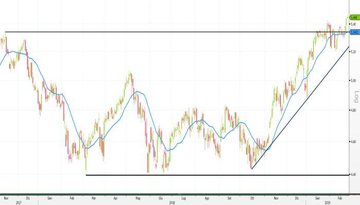4c6756aa7c Analisi tecnica, nuovi massimi per Terna e Italgas: quali strategie ...