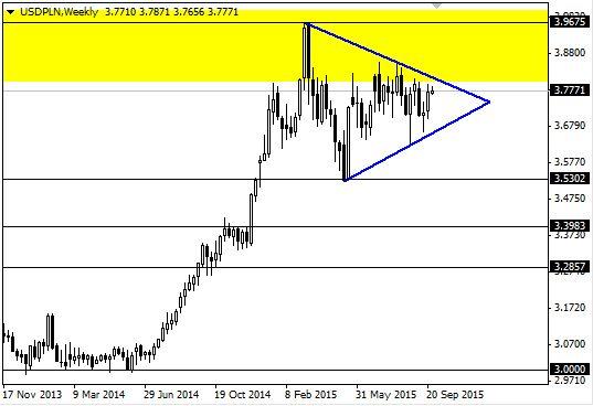 Forex dolar zloty