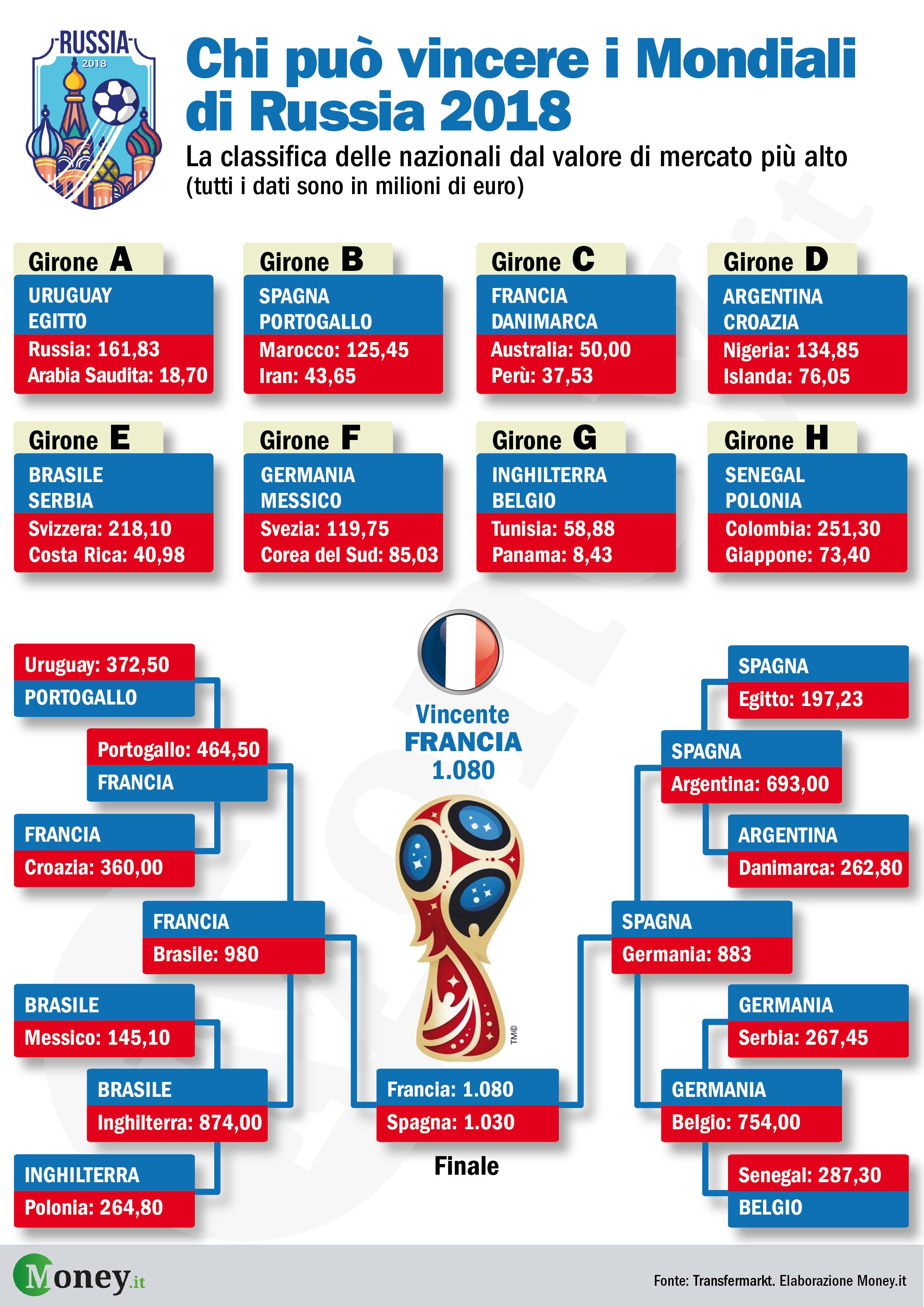 Calendario Partite Mondiali Russia 2020.Chi Potrebbe Vincere I Mondiali Di Russia 2018