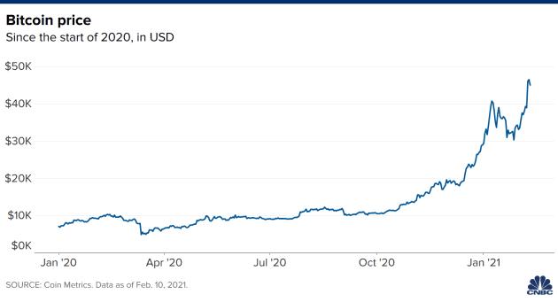 quanto valeva 1 bitcoin nel 2021