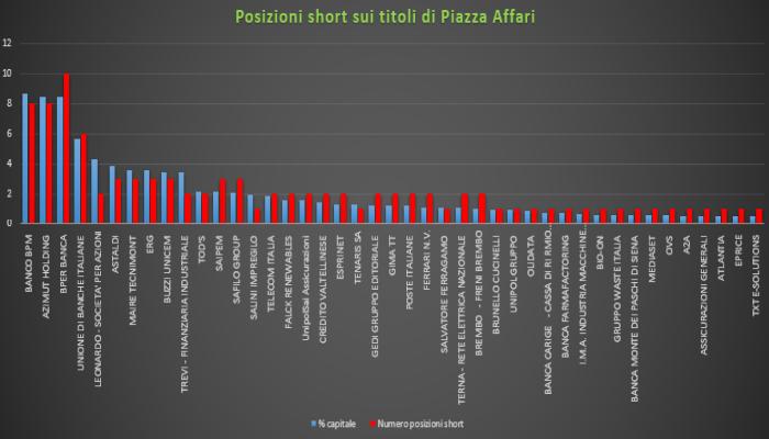 Borsa Milano parte incerta, bene Ferrari