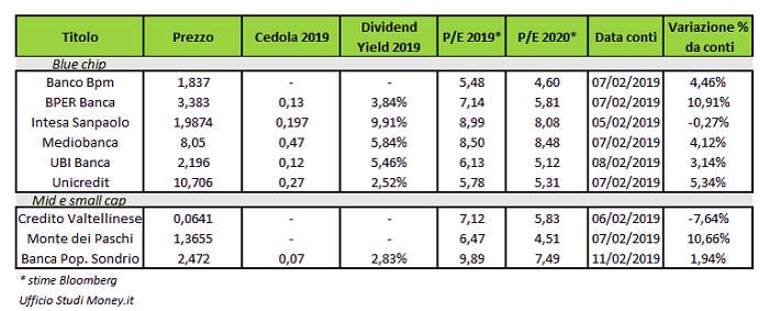sale retailer c5a4a ca9f4 Focus Banche italiane: le più interessanti dopo i conti 2018