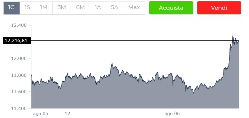 Veicoli commerciali bitcoin