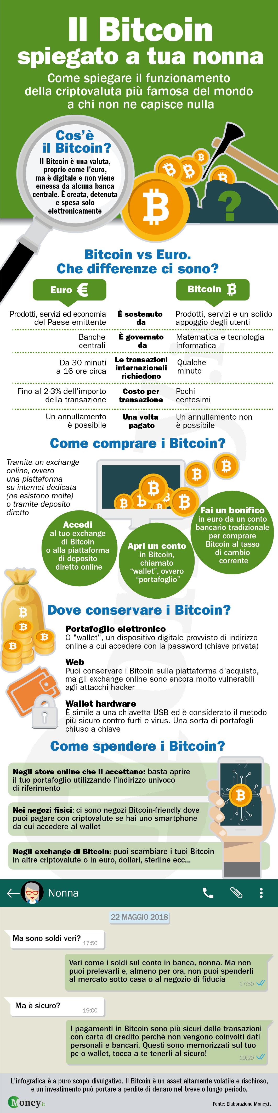 Infografica BTC Money.it