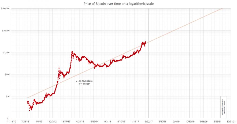 cryptocurrency tutte il tappo del mercato valore odierno azioni amazon
