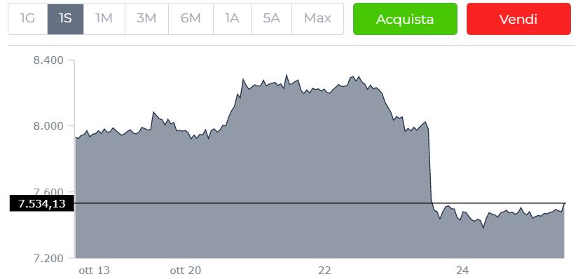Cosa sta succedendo con il prezzo di Bitcoin?