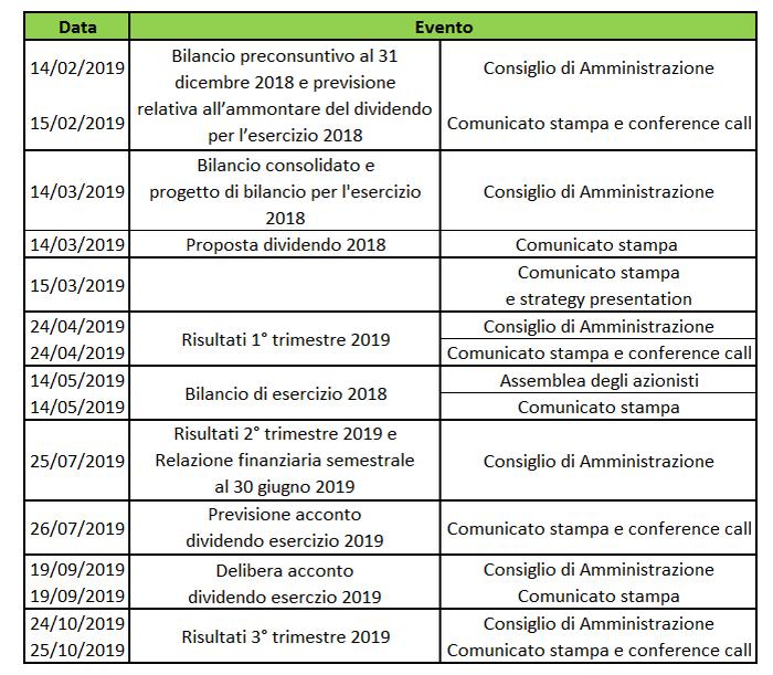 San Donato Calendario.Eni Il Calendario Eventi Societari Del 2019