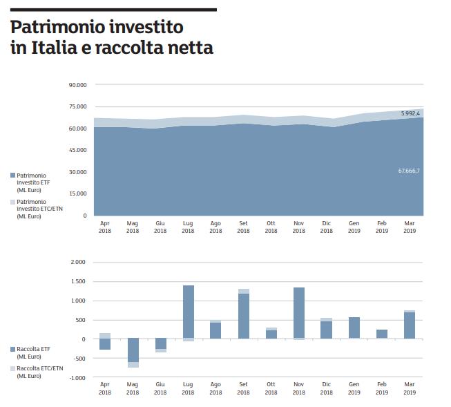 ultime versioni più popolare arte squisita Borsa Italiana: ETFPlus bissa record storico di AUM nel ...