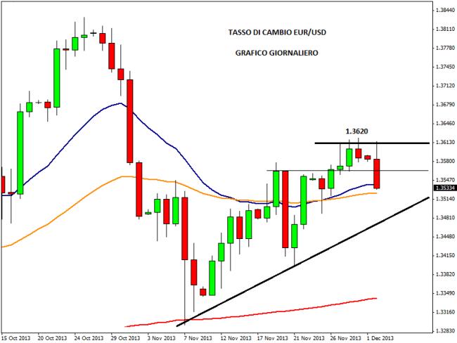 Tasso cambio euro dollaro forex