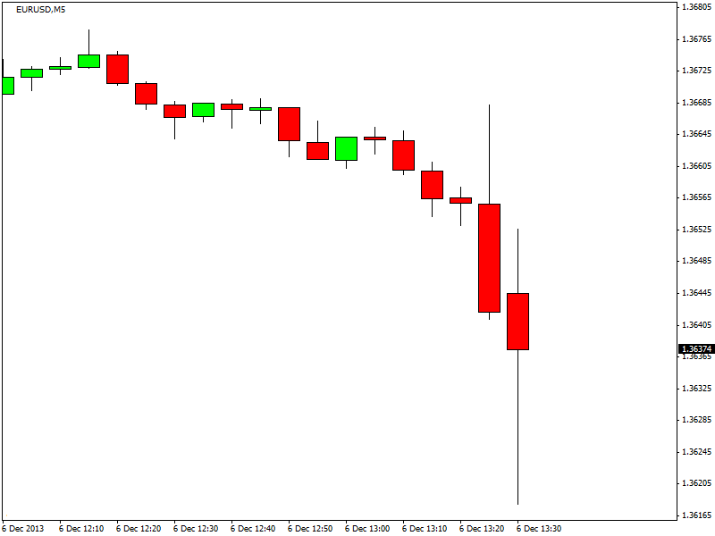 XE : Convertir USD/EUR, Dollar des États-Unis en États membres de la zone euro