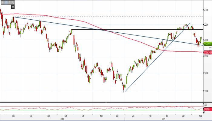 f3799a231c FTSE Mib: stacco dividendi affossa i prezzi, supporti dinamici a un ...