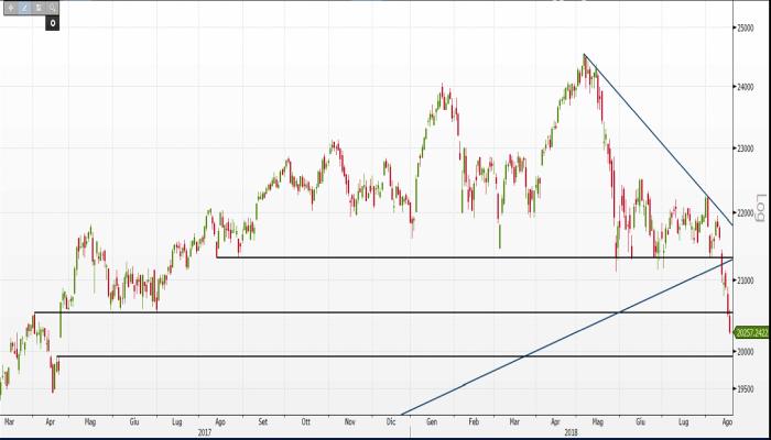0f11aad635 Analisi indici Borsa: supporto FTSE Mib a 20.000 punti riuscirà a ...