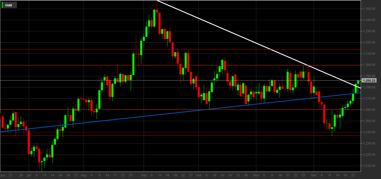 24264da728 Dall'immagine notiamo che il prezzo dell'oro ha superato ben due  resistenze: la trendline rialzista dei supporti dinamici (linea blu) e la  trendline ...