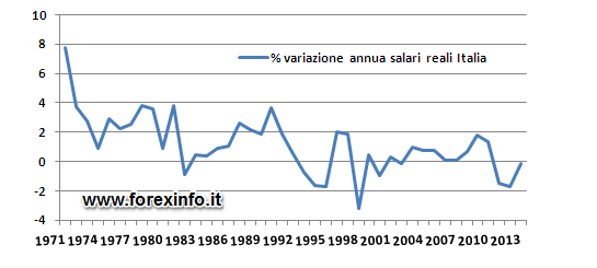 http://www.forexinfo.it/IMG/png/grafico_salari_reali_italia.png