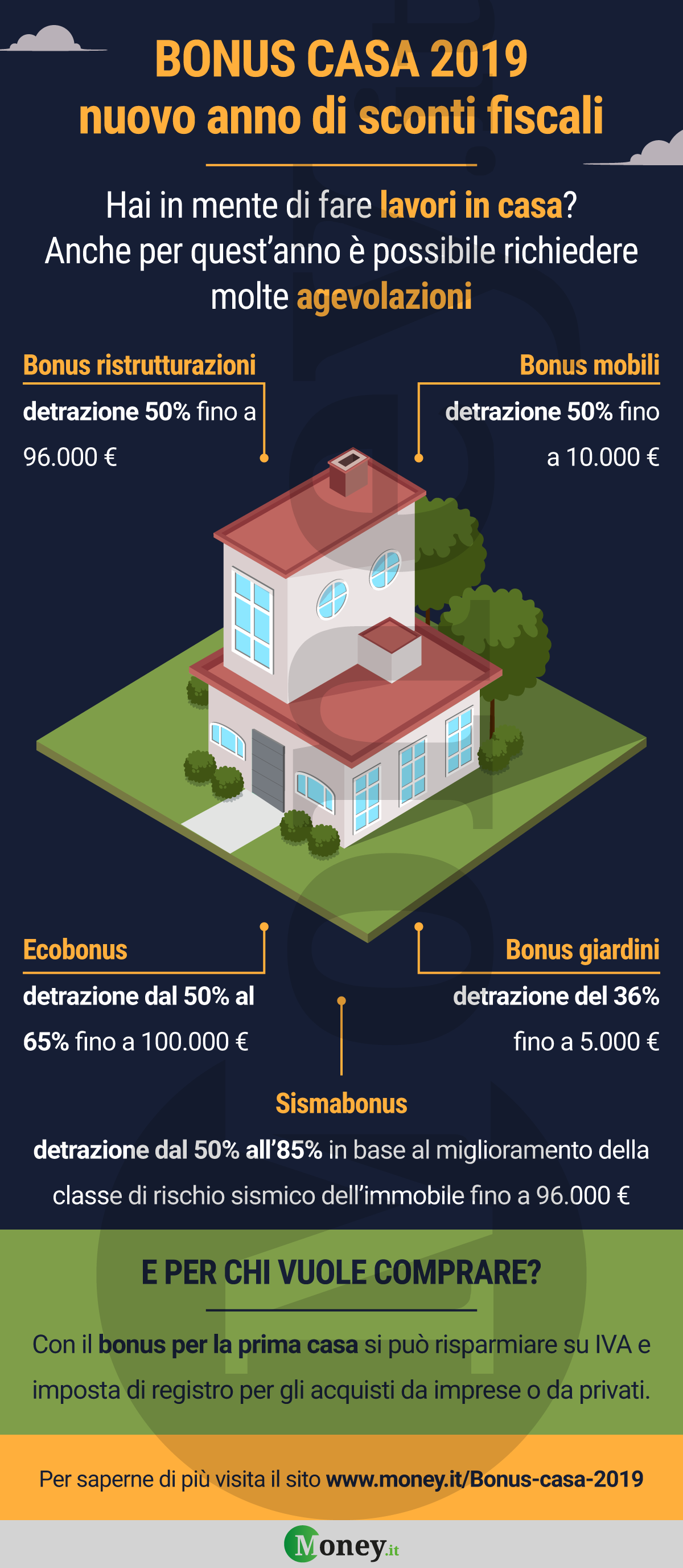Proroga Bonus Casa anche per il 2019