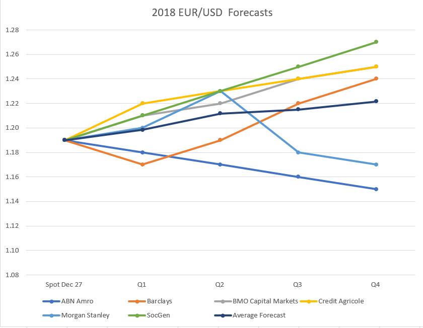 7f1412e68b Di seguito riportiamo un grafico riassuntivo delle previsioni 2018 sul  cambio euro dollaro espresse da ABN Amro, Morgan Stanley, Barclays, SocGen,  ...