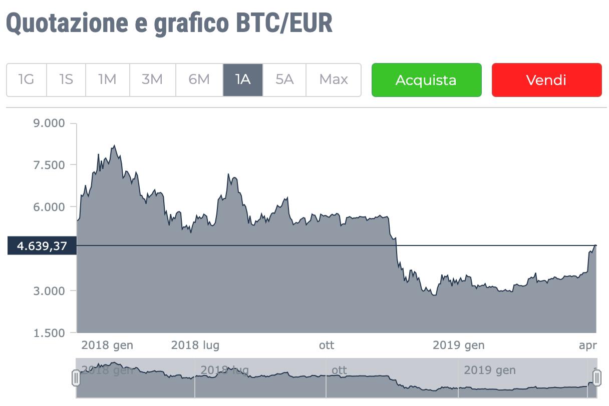 di cosa vale oggi bitcoin