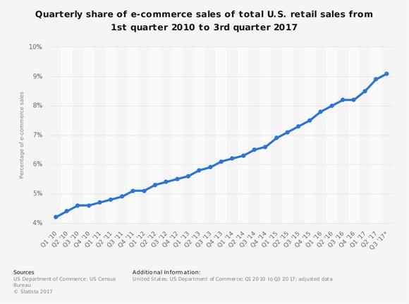8b4d45e261 Le vendite nel settore dell'e-commerce sulla percentuale totale delle  vendite al dettaglio statunitensi sono in rapida crescita: sono salite più  del doppio ...