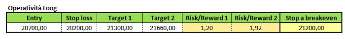 9f342e964f FTSE Mib: le quotazioni mettono nel mirino area 20.700 punti
