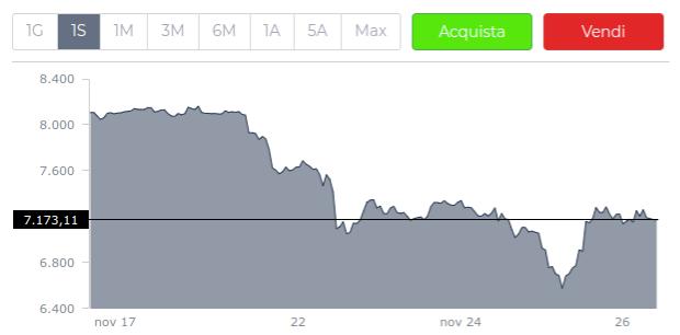 cosa sta succedendo con il prezzo bitcoin